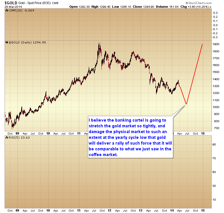 gold yearly cycle low and snap back rally
