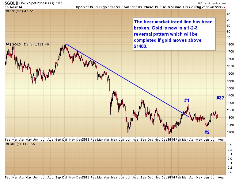 bear market trend line