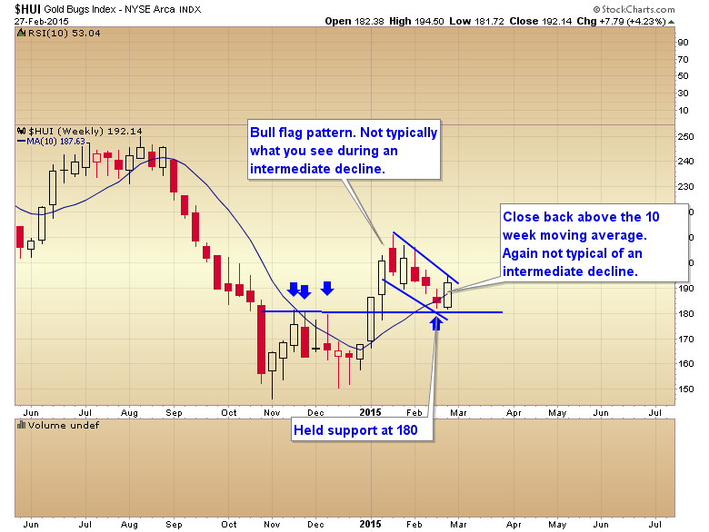 HUI bullish chart