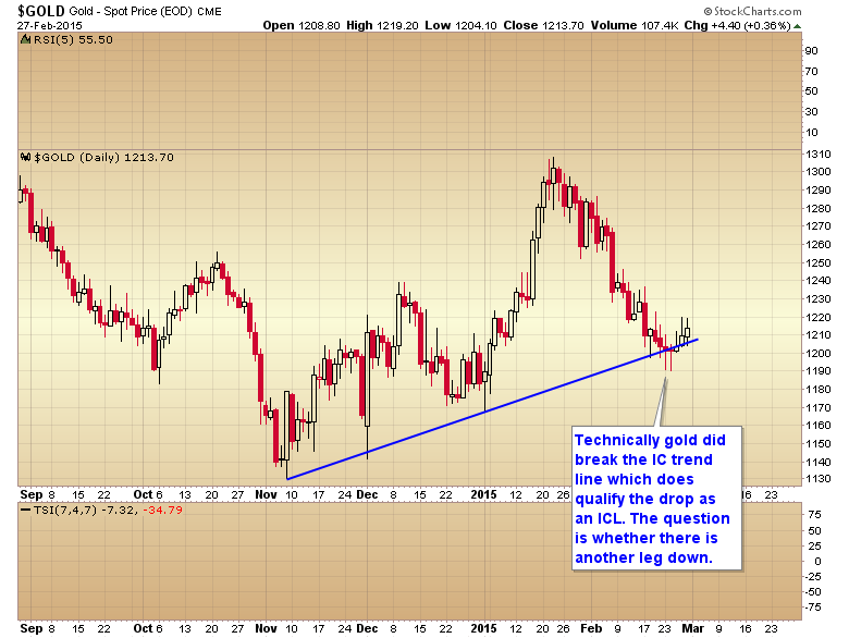 gold IC trend line