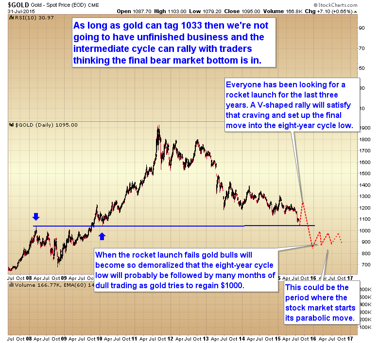 gold eight-year cycle low dull trading