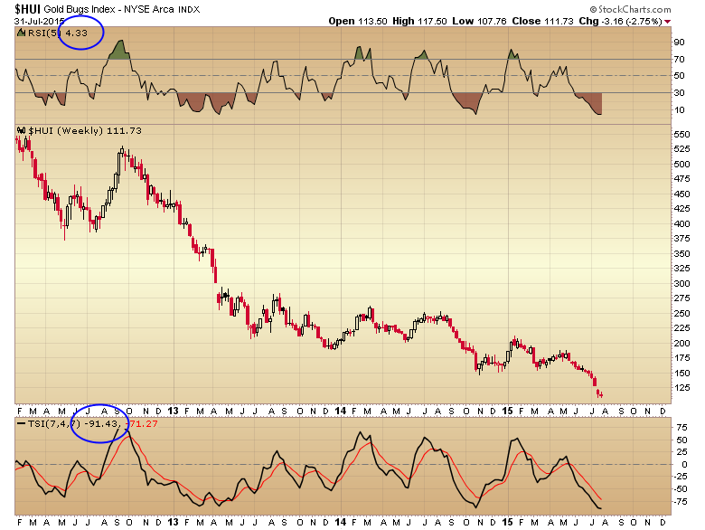 oversold levels