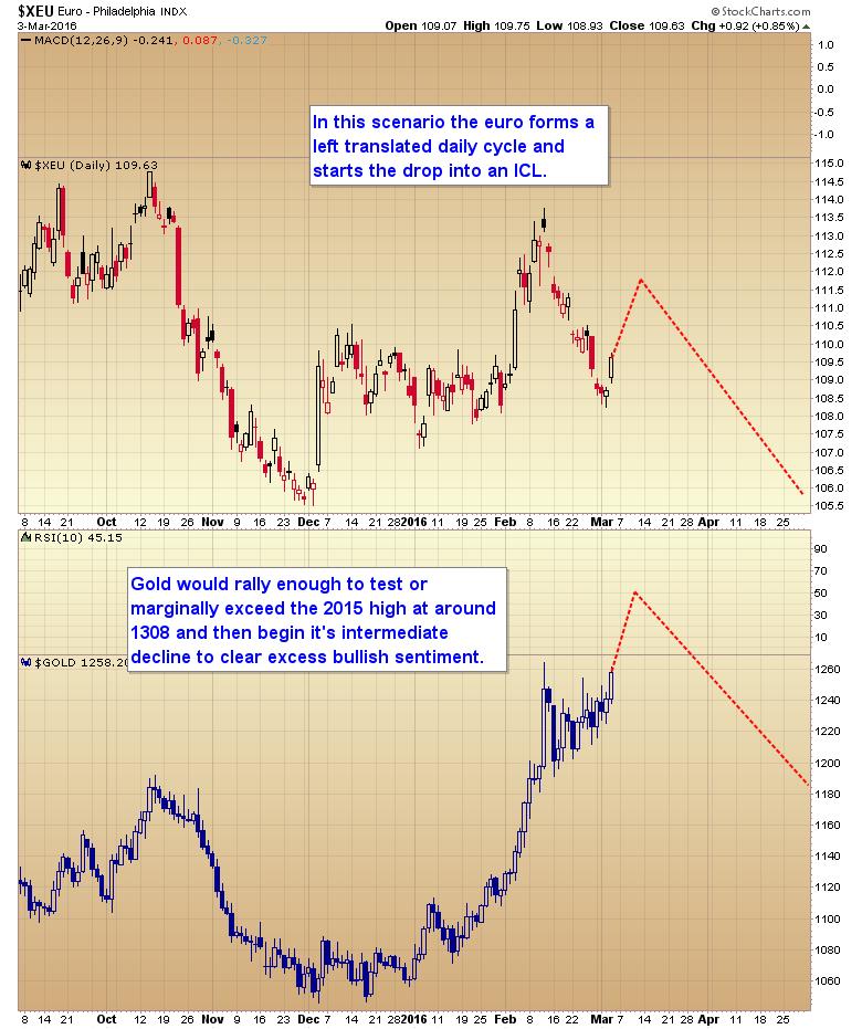 euro first scenario