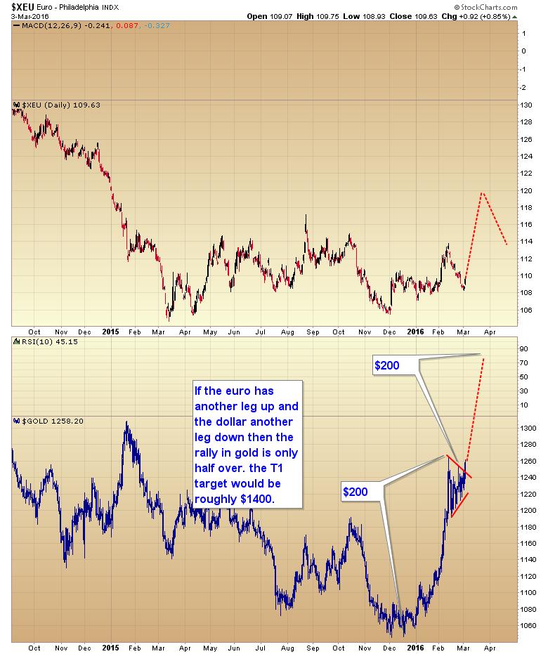 euro second scenario